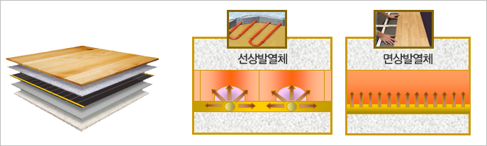 Heating Film technology